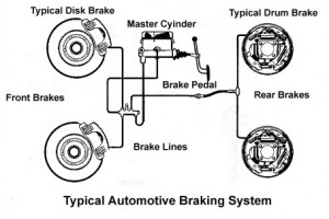 4x4 Brake System - Anti-lock Brake System ABS